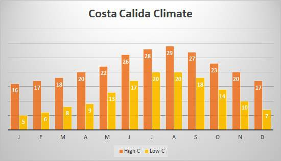 Costa Calida average high and low monthly temperatures